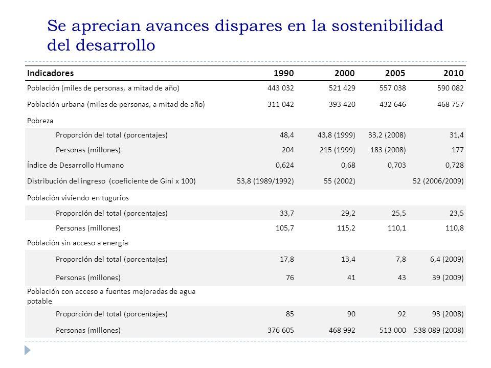 Se aprecian avances dispares en la sostenibilidad del desarrollo Indicadores1990200020052010 Población (miles de personas, a mitad de año) 443 032 521 429557 038590 082 Población urbana (miles de personas, a mitad de año)311 042393 420432 646468 757 Pobreza Proporción del total (porcentajes)48,443,8 (1999)33,2 (2008)31,4 Personas (millones)204215 (1999)183 (2008)177 Índice de Desarrollo Humano0,6240,680,7030,728 Distribución del ingreso (coeficiente de Gini x 100)53,8 (1989/1992)55 (2002) 52 (2006/2009) Población viviendo en tugurios Proporción del total (porcentajes)33,729,225,523,5 Personas (millones)105,7115,2110,1110,8 Población sin acceso a energía Proporción del total (porcentajes)17,813,47,86,4 (2009) Personas (millones)76414339 (2009) Población con acceso a fuentes mejoradas de agua potable Proporción del total (porcentajes)85909293 (2008) Personas (millones)376 605468 992513 000538 089 (2008)