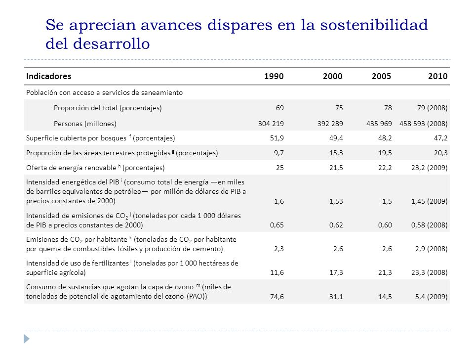 Se aprecian avances dispares en la sostenibilidad del desarrollo Indicadores1990200020052010 Población con acceso a servicios de saneamiento Proporción del total (porcentajes)69757879 (2008) Personas (millones)304 219392 289435 969458 593 (2008) Superficie cubierta por bosques f (porcentajes)51,949,448,247,2 Proporción de las áreas terrestres protegidas g (porcentajes)9,715,319,520,3 Oferta de energía renovable h (porcentajes)2521,522,223,2 (2009) Intensidad energética del PIB i (consumo total de energía en miles de barriles equivalentes de petróleo por millón de dólares de PIB a precios constantes de 2000) 1,61,531,51,45 (2009) Intensidad de emisiones de CO 2 j (toneladas por cada 1 000 dólares de PIB a precios constantes de 2000) 0,650,620,600,58 (2008) Emisiones de CO 2 por habitante k (toneladas de CO 2 por habitante por quema de combustibles fósiles y producción de cemento) 2,32,6 2,9 (2008) Intensidad de uso de fertilizantes l (toneladas por 1 000 hectáreas de superficie agrícola) 11,617,321,323,3 (2008) Consumo de sustancias que agotan la capa de ozono m (miles de toneladas de potencial de agotamiento del ozono (PAO)) 74,631,114,55,4 (2009)