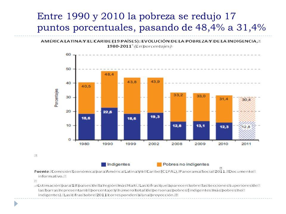 Entre 1990 y 2010 la pobreza se redujo 17 puntos porcentuales, pasando de 48,4% a 31,4%