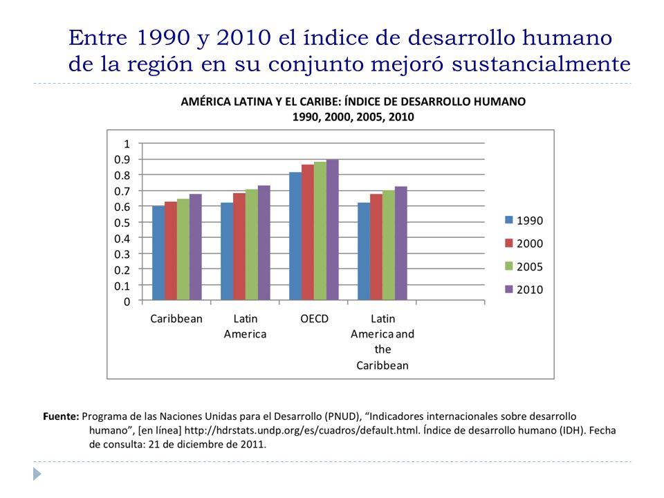 Entre 1990 y 2010 el índice de desarrollo humano de la región en su conjunto mejoró sustancialmente