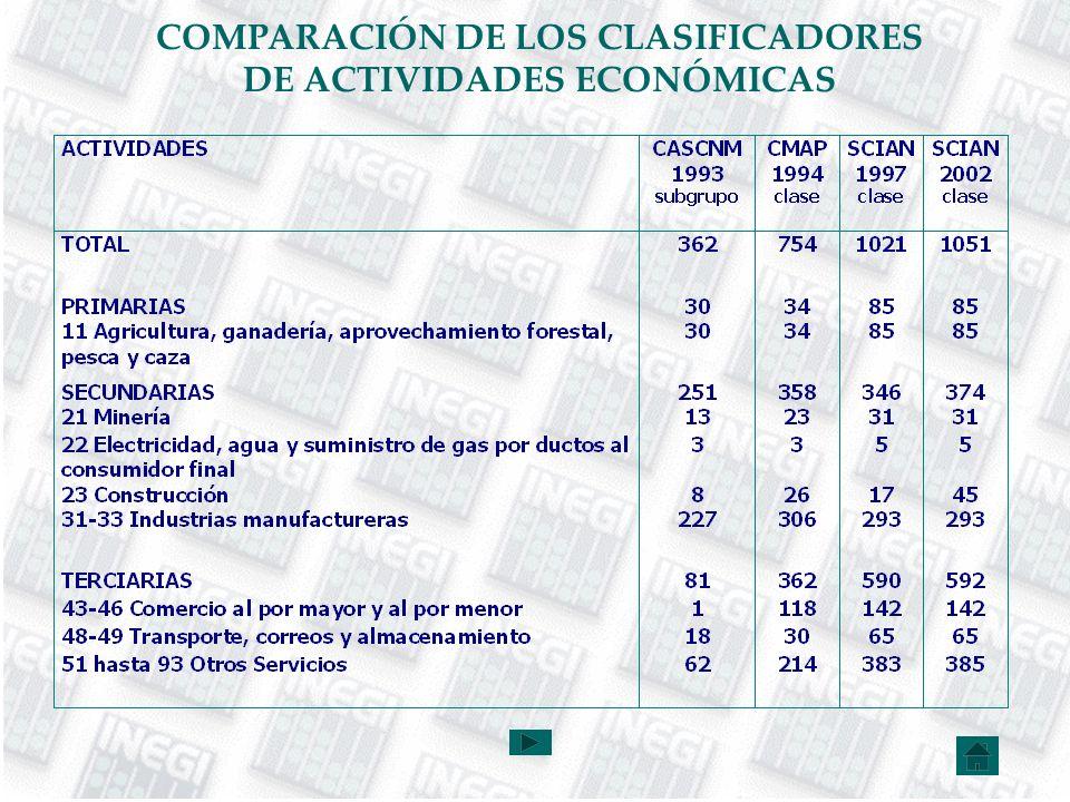 COMPARACIÓN DE LOS CLASIFICADORES DE ACTIVIDADES ECONÓMICAS