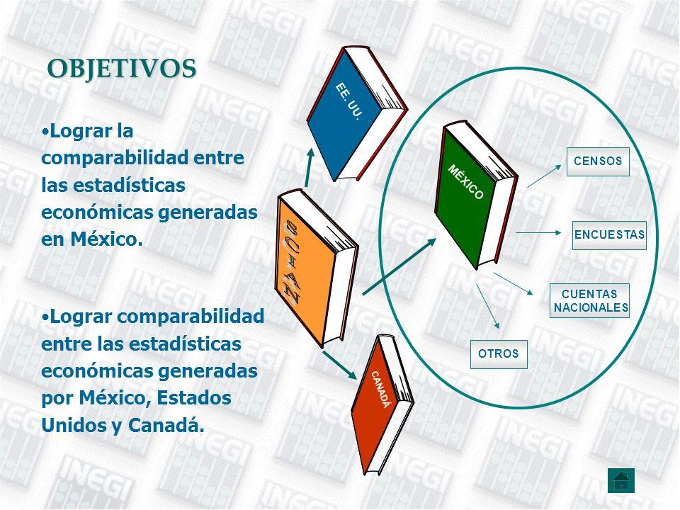 OBJETIVOS Lograr la comparabilidad entre las estadísticas económicas generadas en México. Lograr comparabilidad entre las estadísticas económicas gene