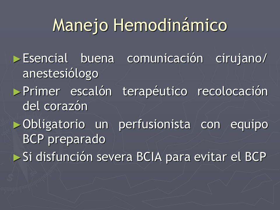 Manejo Hemodinámico Esencial buena comunicación cirujano/ anestesiólogo Esencial buena comunicación cirujano/ anestesiólogo Primer escalón terapéutico