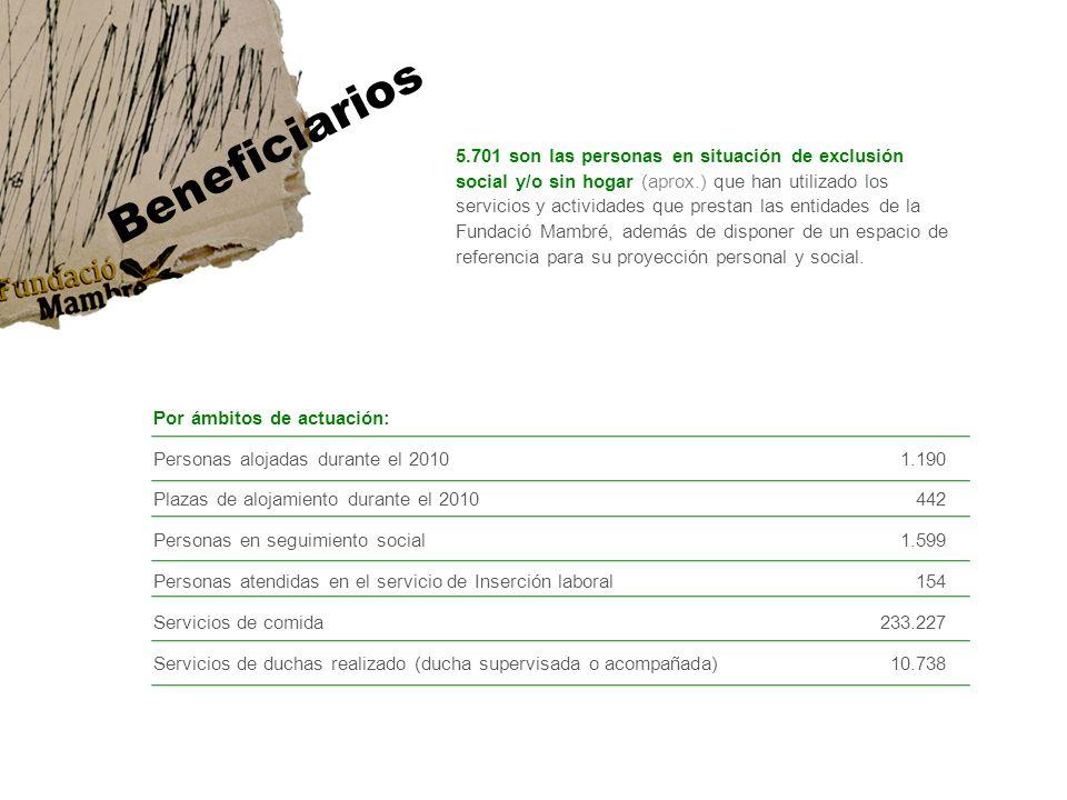 5.701 son las personas en situación de exclusión social y/o sin hogar (aprox.) que han utilizado los servicios y actividades que prestan las entidades