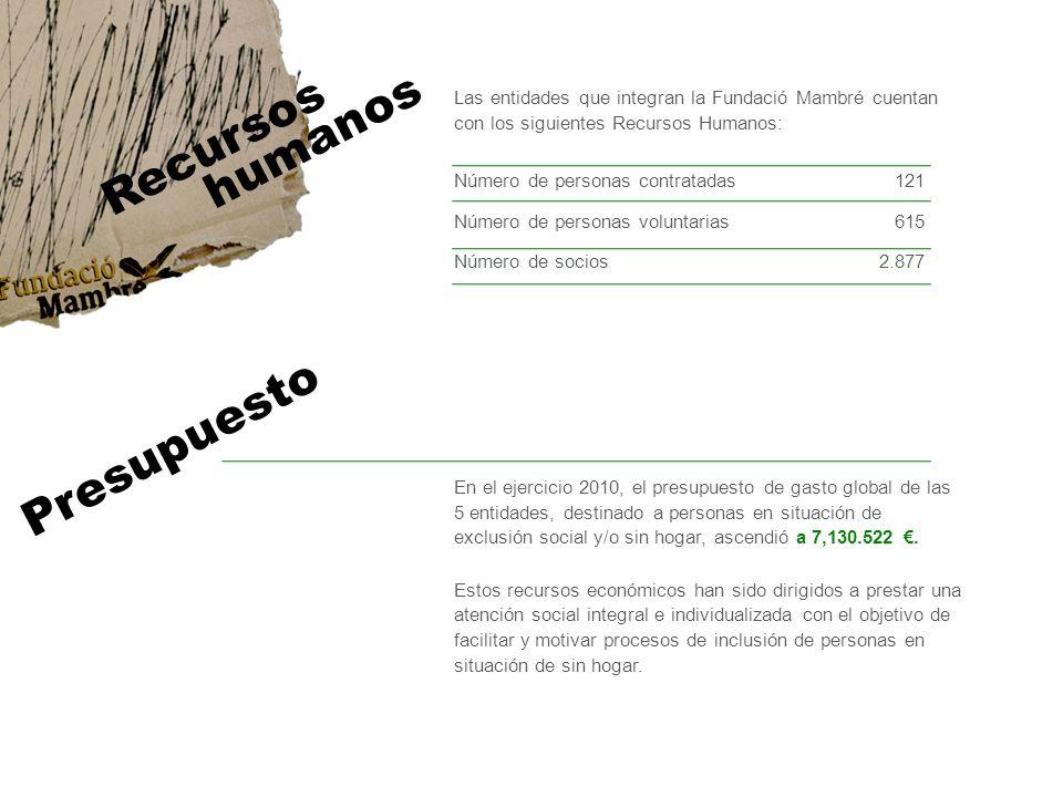 Las entidades que integran la Fundació Mambré cuentan con los siguientes Recursos Humanos: Recursos humanos Número de personas contratadas 121 Número