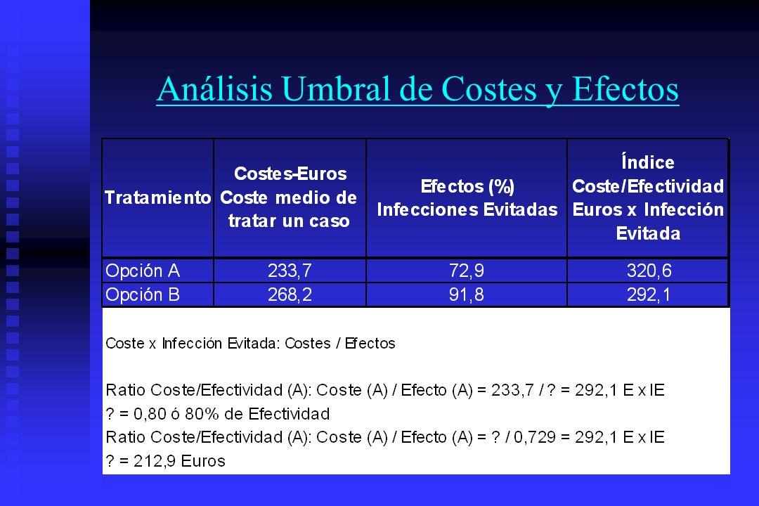 Análisis Umbral de Costes y Efectos
