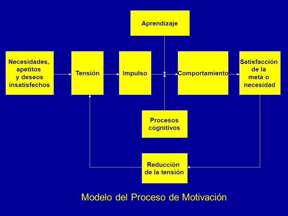 Aprendizaje Necesidades, apetitos y deseos insatisfechos TensiónImpulsoComportamiento Satisfacción de la meta o necesidad Procesos cognitivos Reducció