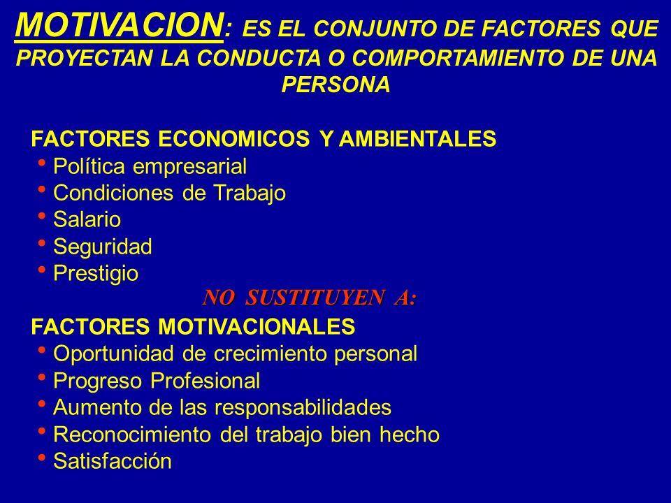 MOTIVACION : ES EL CONJUNTO DE FACTORES QUE PROYECTAN LA CONDUCTA O COMPORTAMIENTO DE UNA PERSONA FACTORES ECONOMICOS Y AMBIENTALES Política empresari