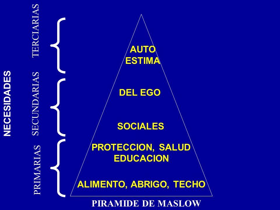 ALIMENTO, ABRIGO, TECHO PROTECCION, SALUD EDUCACION SOCIALES AUTO ESTIMA PRIMARIAS DEL EGO SECUNDARIAS TERCIARIAS NECESIDADES PIRAMIDE DE MASLOW