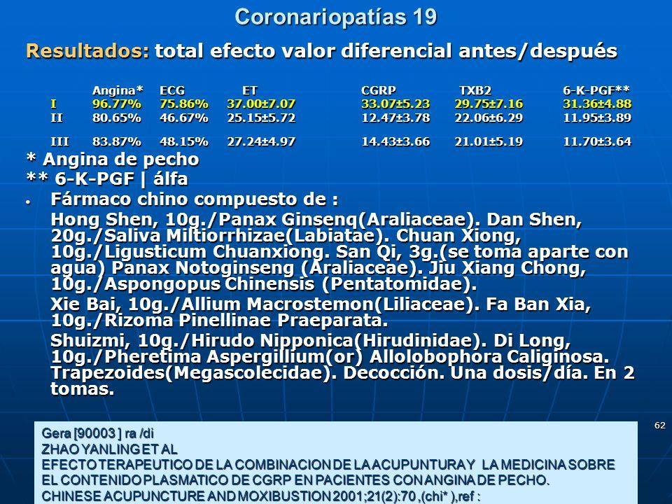 62 Coronariopatías 19 Gera [90003 ] ra /di ZHAO YANLING ET AL EFECTO TERAPEUTICO DE LA COMBINACION DE LA ACUPUNTURA Y LA MEDICINA SOBRE EL CONTENIDO P