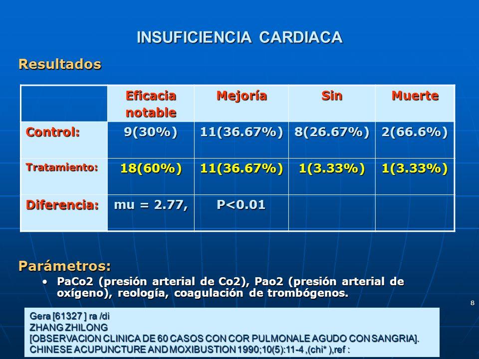 8 INSUFICIENCIA CARDIACA ResultadosParámetros: PaCo2 (presión arterial de Co2), Pao2 (presión arterial de oxígeno), reología, coagulación de trombógen