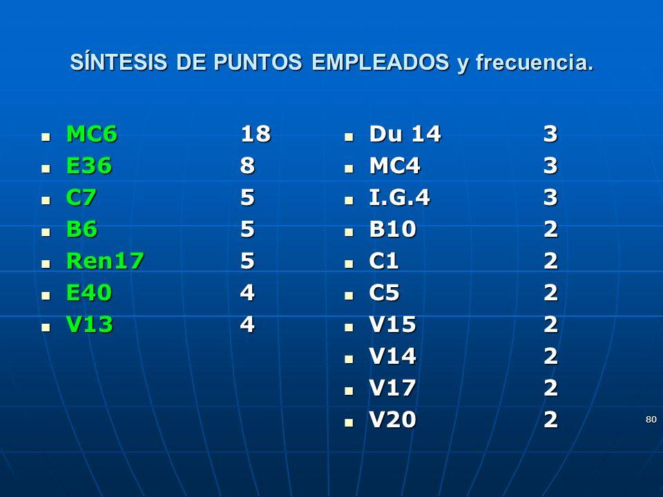 80 SÍNTESIS DE PUNTOS EMPLEADOS y frecuencia. MC6 18 MC6 18 E36 8 E36 8 C7 5 C7 5 B6 5 B6 5 Ren17 5 Ren17 5 E40 4 E40 4 V134 V134 Du 14 3 Du 14 3 MC4