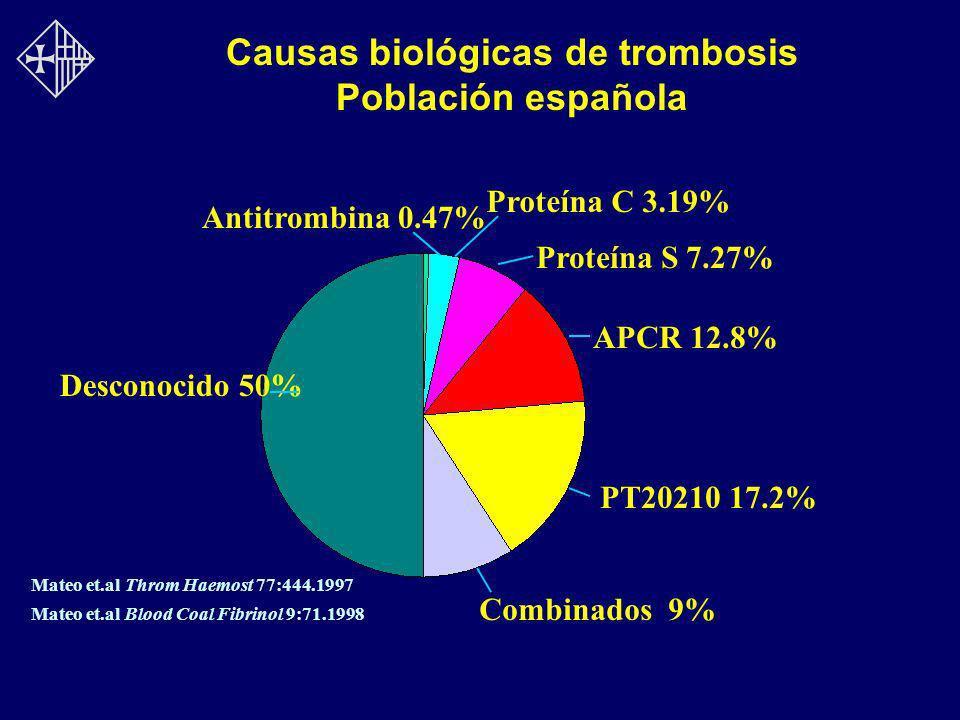 Antitrombina 0.47% Proteína C 3.19% Proteína S 7.27% APCR 12.8% PT20210 17.2% Combinados 9% Desconocido 50% Causas biológicas de trombosis Población e