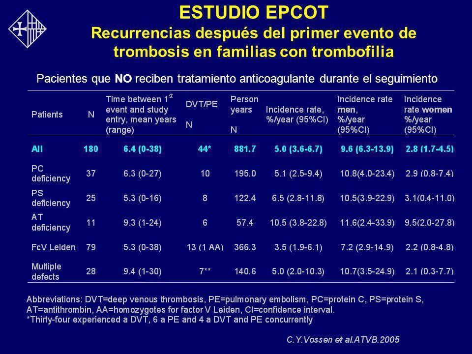 ESTUDIO EPCOT Recurrencias después del primer evento de trombosis en familias con trombofilia Pacientes que NO reciben tratamiento anticoagulante dura