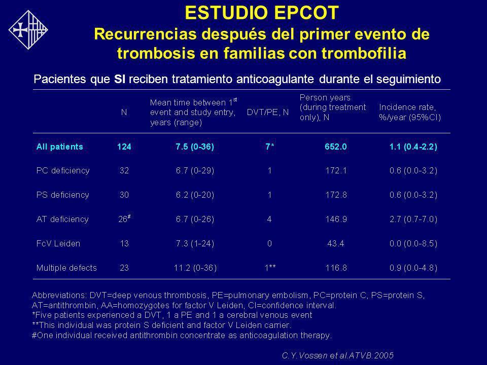 ESTUDIO EPCOT Recurrencias después del primer evento de trombosis en familias con trombofilia Pacientes que SI reciben tratamiento anticoagulante dura