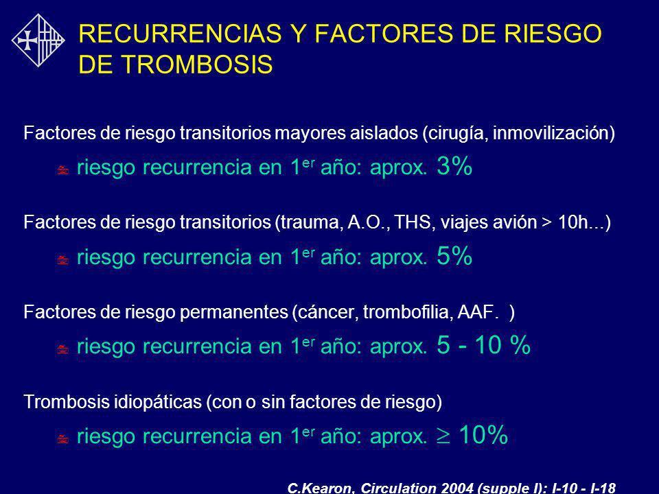 RECURRENCIAS Y FACTORES DE RIESGO DE TROMBOSIS Factores de riesgo transitorios mayores aislados (cirugía, inmovilización) 7 riesgo recurrencia en 1 er