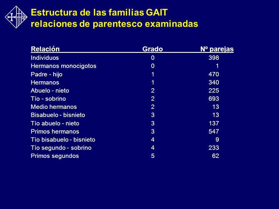Estructura de las familias GAIT relaciones de parentesco examinadas RelaciónGrado Nº parejas Individuos 0 398 Hermanos monocigotos 0 1 Padre - hijo 1