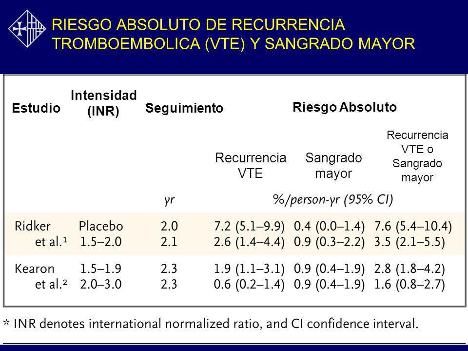 RIESGO RELATIVO DE TROMBOEMBOLISMO FAMILIARES PORTADORES VS CONTROLES (Datos retrospectivos) Vossen JTH 2004