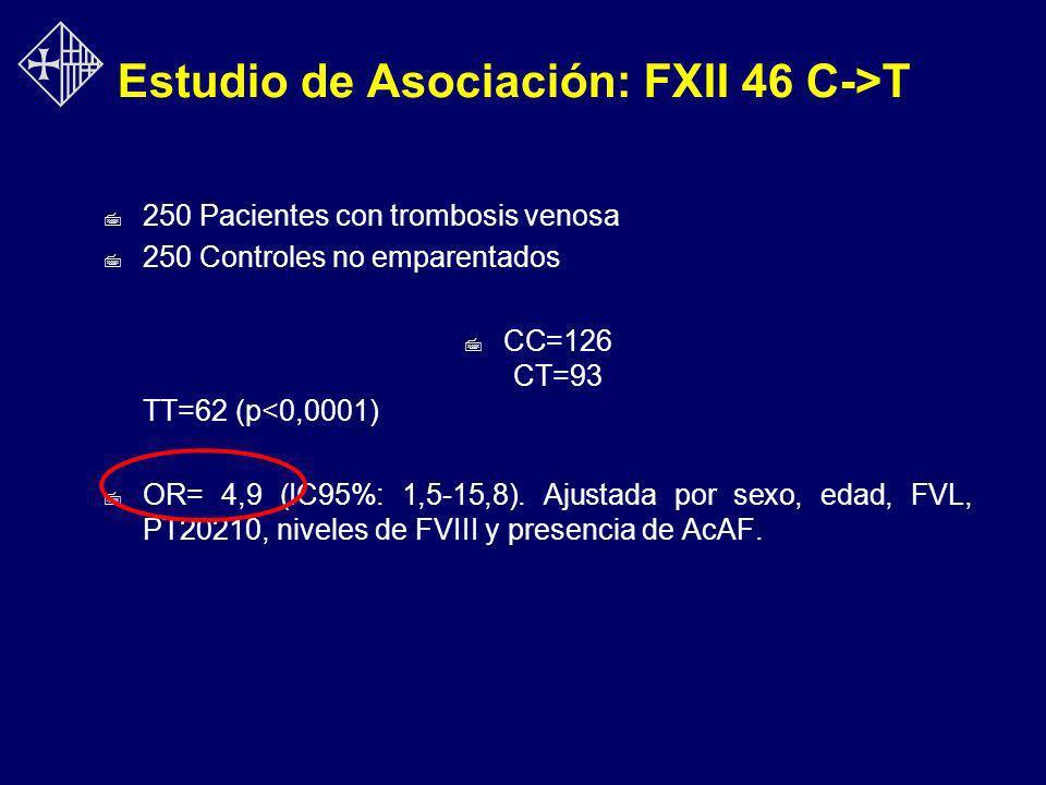Estudio de Asociación: FXII 46 C->T 7 250 Pacientes con trombosis venosa 7 250 Controles no emparentados 7 CC=126 CT=93 TT=62 (p<0,0001) 7 OR= 4,9 (IC