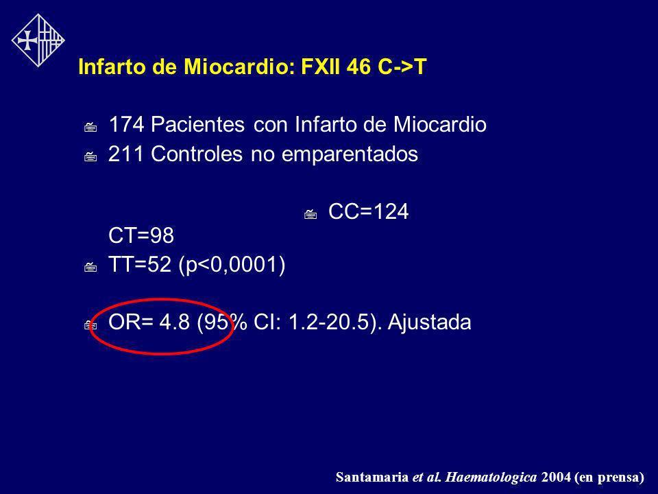 Infarto de Miocardio: FXII 46 C->T 7 174 Pacientes con Infarto de Miocardio 7 211 Controles no emparentados 7 CC=124 CT=98 7 TT=52 (p<0,0001) 7 OR= 4.
