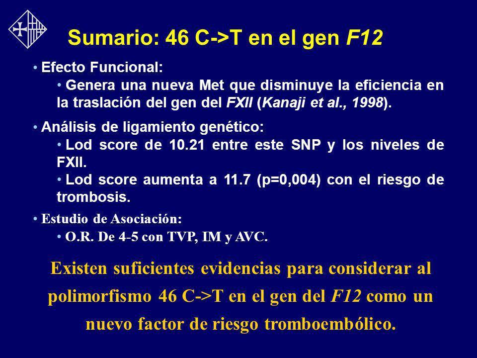 Sumario: 46 C->T en el gen F12 Efecto Funcional: Genera una nueva Met que disminuye la eficiencia en la traslación del gen del FXII (Kanaji et al., 19