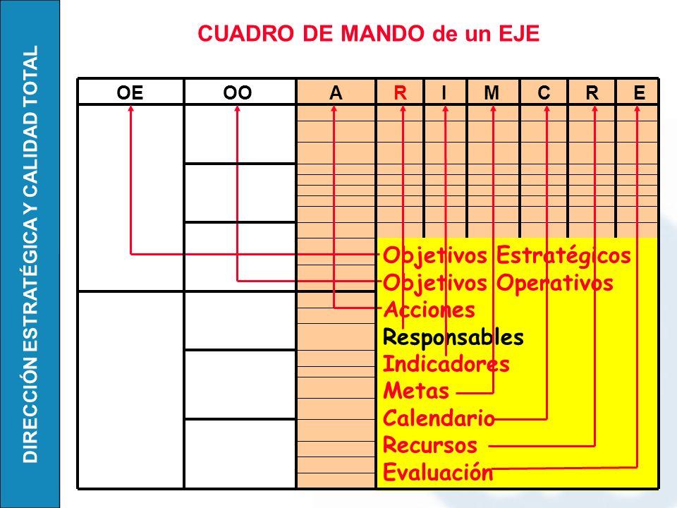DIRECCIÓN ESTRATÉGICA Y CALIDAD TOTAL Objetivos Estratégicos Objetivos Operativos Acciones Responsables Indicadores Metas Calendario Recursos Evaluaci