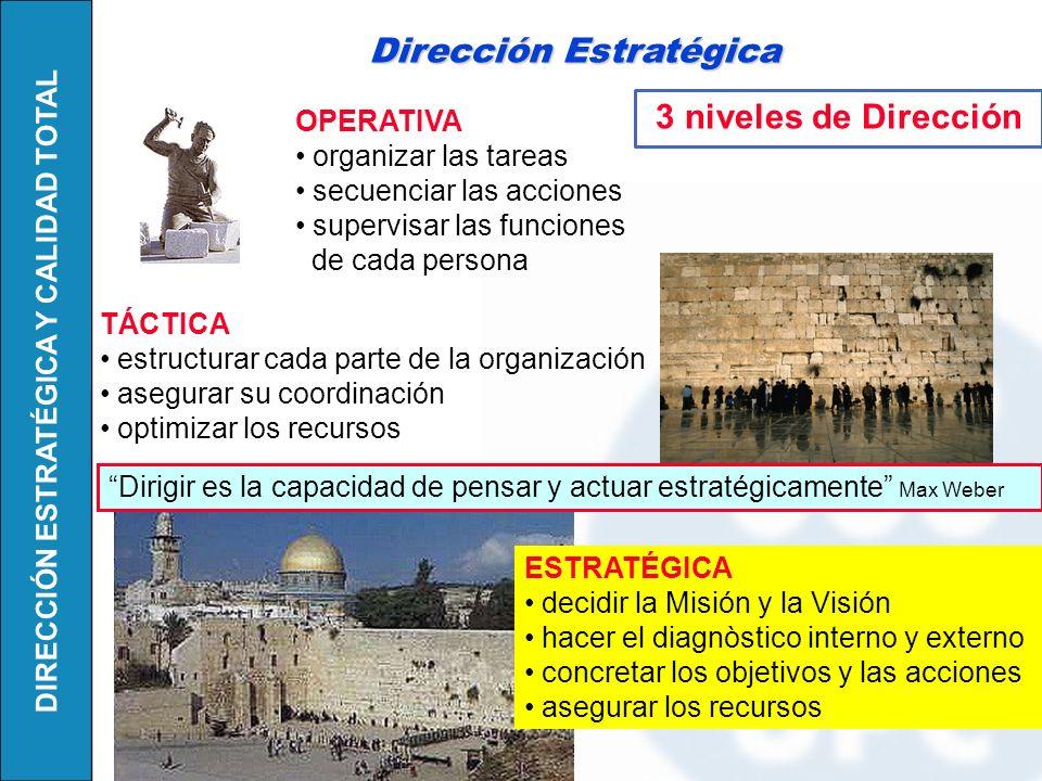 DIRECCIÓN ESTRATÉGICA Y CALIDAD TOTAL Organizar y hacer funcionar a la organización con visión de futuro.