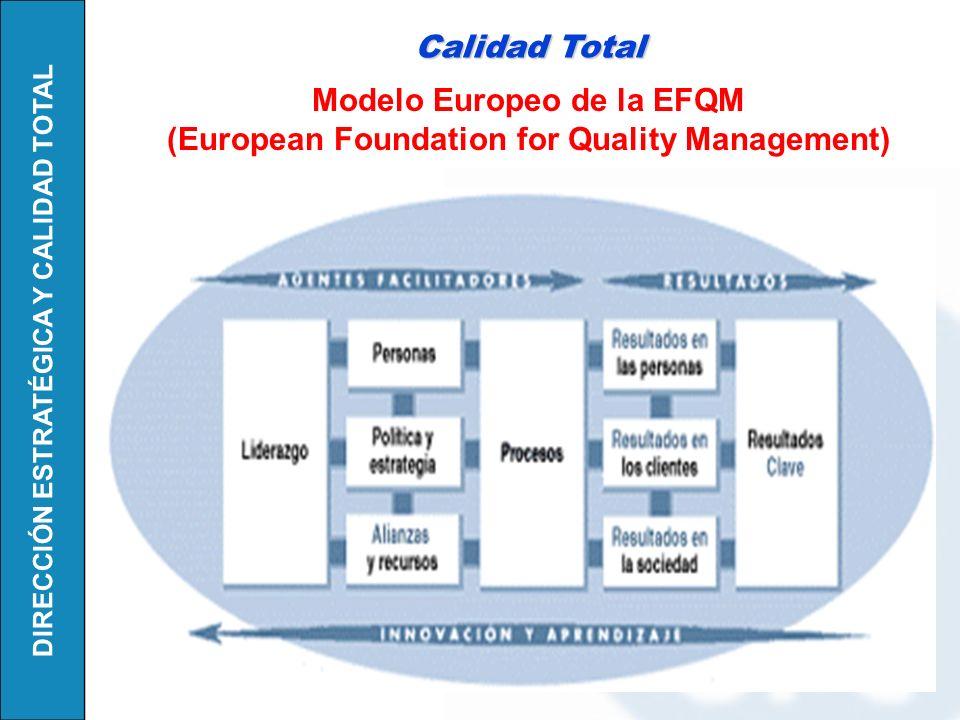 DIRECCIÓN ESTRATÉGICA Y CALIDAD TOTAL Liderazgo Personas Estrategia Recursos Y Alianzas Procesos, productos y servicios Resultados en los Clientes Resultados en la Sociedad Resultados en las Personas Resultados Clave Modelo Europeo de la EFQM (European Foundation for Quality Management)