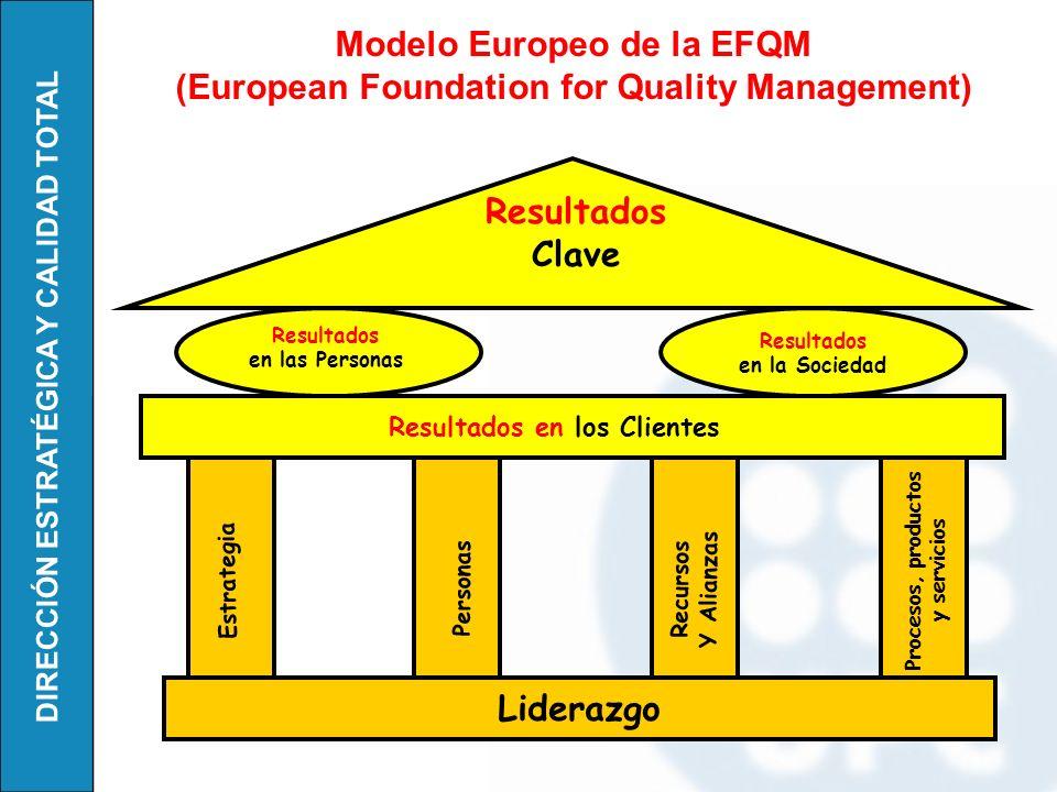DIRECCIÓN ESTRATÉGICA Y CALIDAD TOTAL Modelo Iberoamericano (FUNDIBQ) (Fundación Iberoamericana para la gestión de la Calidad)