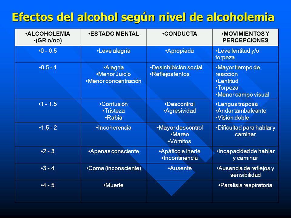 El Alcohol y sus efectos a nivel SNC n El alcohol actúa como un depresor del sistema nervioso central, y el inicio se puede ver como activante pues em