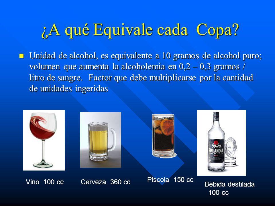 Síndrome de Privación a Alcohol. n SEVERO : n Aparece entre la 24 a 72 hrs de abstinencia. n Puede durar entre 2 y 10 dias. n Convulsiones. n Síntomas