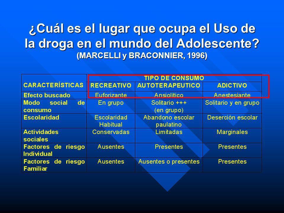 Drogas Drogas n Legales Alcohol y tabaco n Ilegales MarihuanaCocaína Pasta Base n Controladas Anfetaminas y tranquilizantes