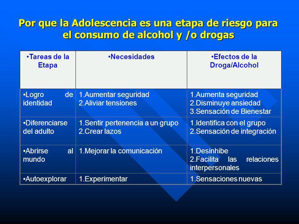 n El primer objetivo del consumo de sustancias en la adolescencia, es la curiosidad y luego el placer n Afortunadamente muchos de los adolescentes se