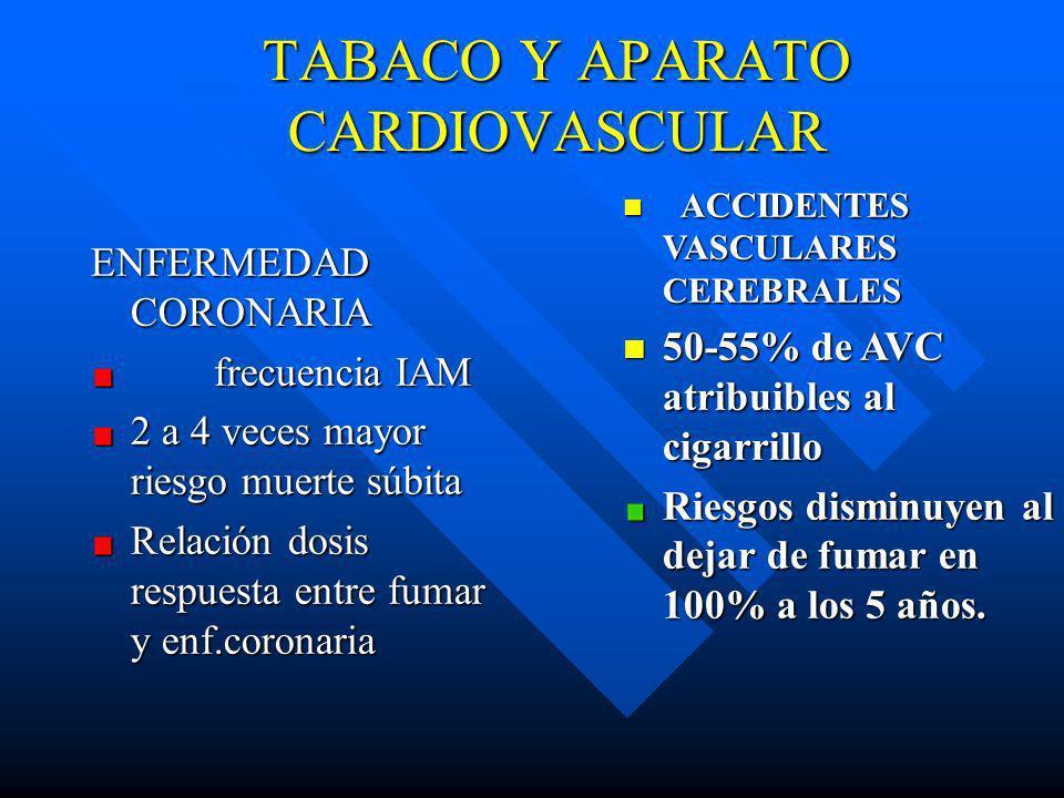 EFECTOS FISIOPATOLÓGICOS Frecuencia cardíaca, presión arterial, gasto cardíaco y demanda de oxígeno Frecuencia cardíaca, presión arterial, gasto cardí