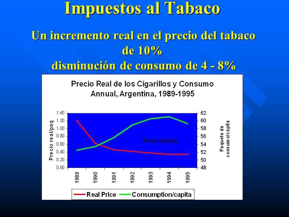¿Qué Funciona? n Políticas públicas: áImpuestos al tabaco áControl del contrabando áEspacios libres de humo áProhibición de la promoción y propaganda