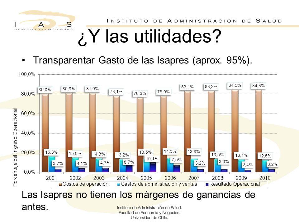 ¿Y las utilidades? Transparentar Gasto de las Isapres (aprox. 95%). Las Isapres no tienen los márgenes de ganancias de antes.