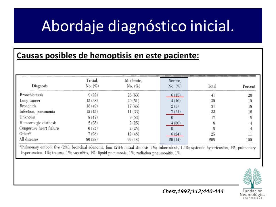 Causas posibles de hemoptisis en este paciente: Abordaje diagnóstico inicial. Chest,1997;112;440-444