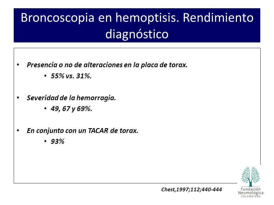 Broncoscopia en hemoptisis. Rendimiento diagnóstico Presencia o no de alteraciones en la placa de torax. 55% vs. 31%. Severidad de la hemorragia. 49,