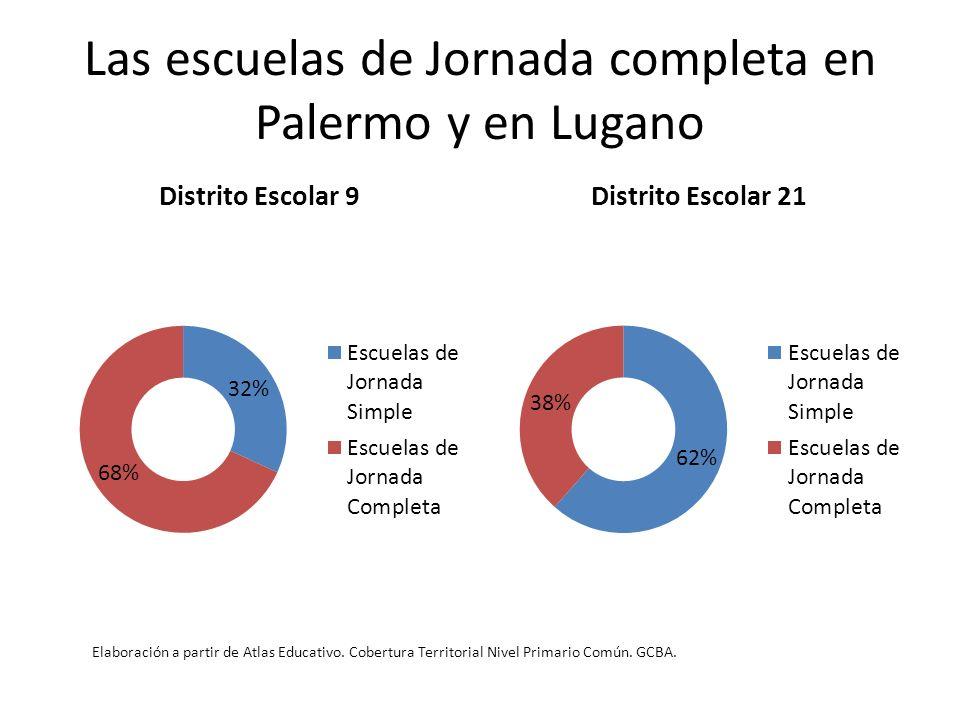 Las escuelas de Jornada completa en Palermo y en Lugano Elaboración a partir de Atlas Educativo. Cobertura Territorial Nivel Primario Común. GCBA.