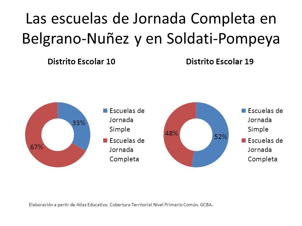 Las escuelas de Jornada Completa en Belgrano-Nuñez y en Soldati-Pompeya Elaboración a partir de Atlas Educativo. Cobertura Territorial Nivel Primario
