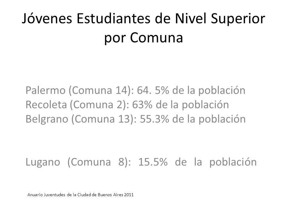 Jóvenes Estudiantes de Nivel Superior por Comuna Palermo (Comuna 14): 64. 5% de la población Recoleta (Comuna 2): 63% de la población Belgrano (Comuna