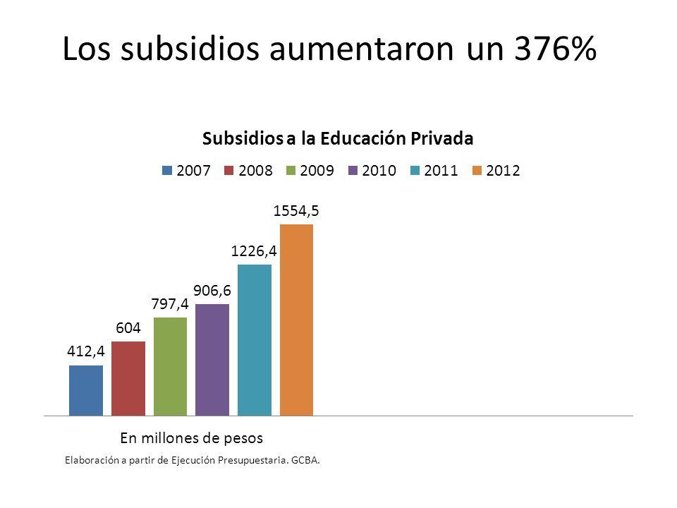 Los subsidios aumentaron un 376% Elaboración a partir de Ejecución Presupuestaria. GCBA.