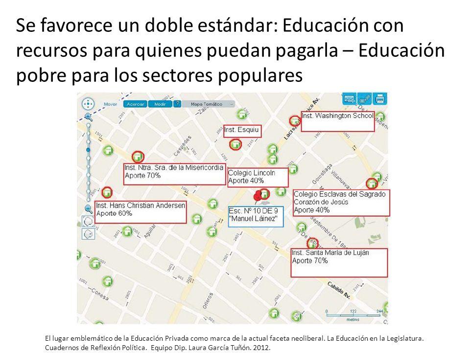 Se favorece un doble estándar: Educación con recursos para quienes puedan pagarla – Educación pobre para los sectores populares El lugar emblemático d