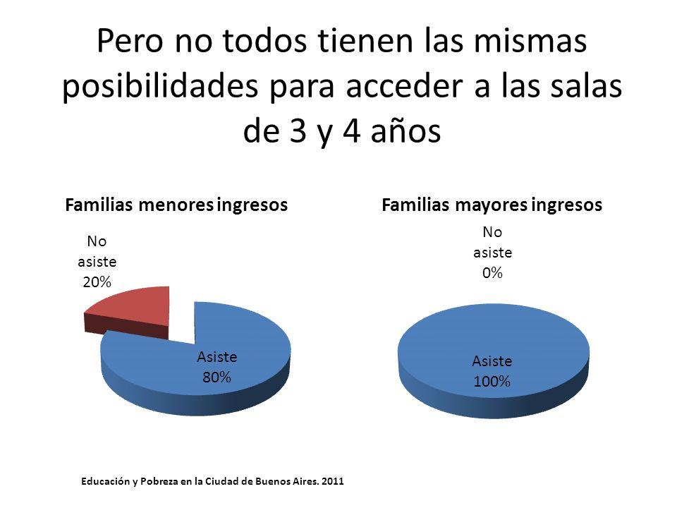Pero no todos tienen las mismas posibilidades para acceder a las salas de 3 y 4 años Educación y Pobreza en la Ciudad de Buenos Aires. 2011
