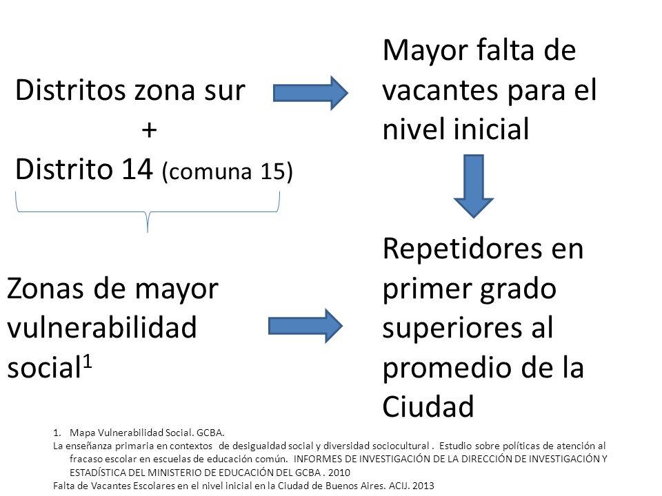 Distritos zona sur + Distrito 14 (comuna 15) Zonas de mayor vulnerabilidad social 1 Mayor falta de vacantes para el nivel inicial Repetidores en prime
