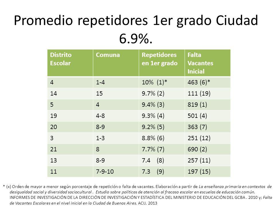 Promedio repetidores 1er grado Ciudad 6.9%. Distrito Escolar ComunaRepetidores en 1er grado Falta Vacantes Inicial 41-410% (1)*463 (6)* 14159.7% (2)11
