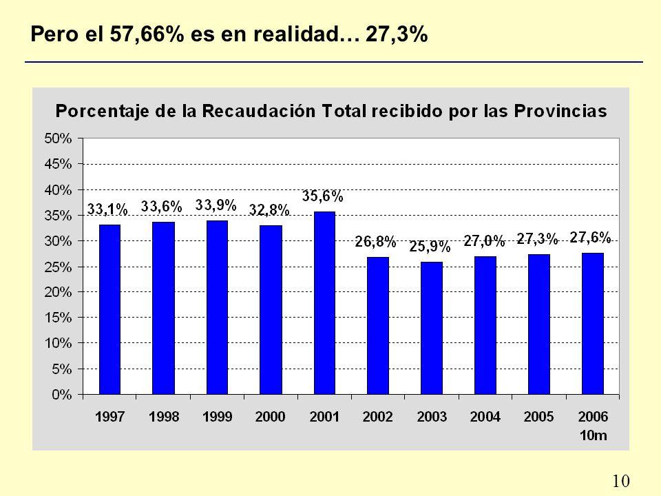 10 Pero el 57,66% es en realidad… 27,3%
