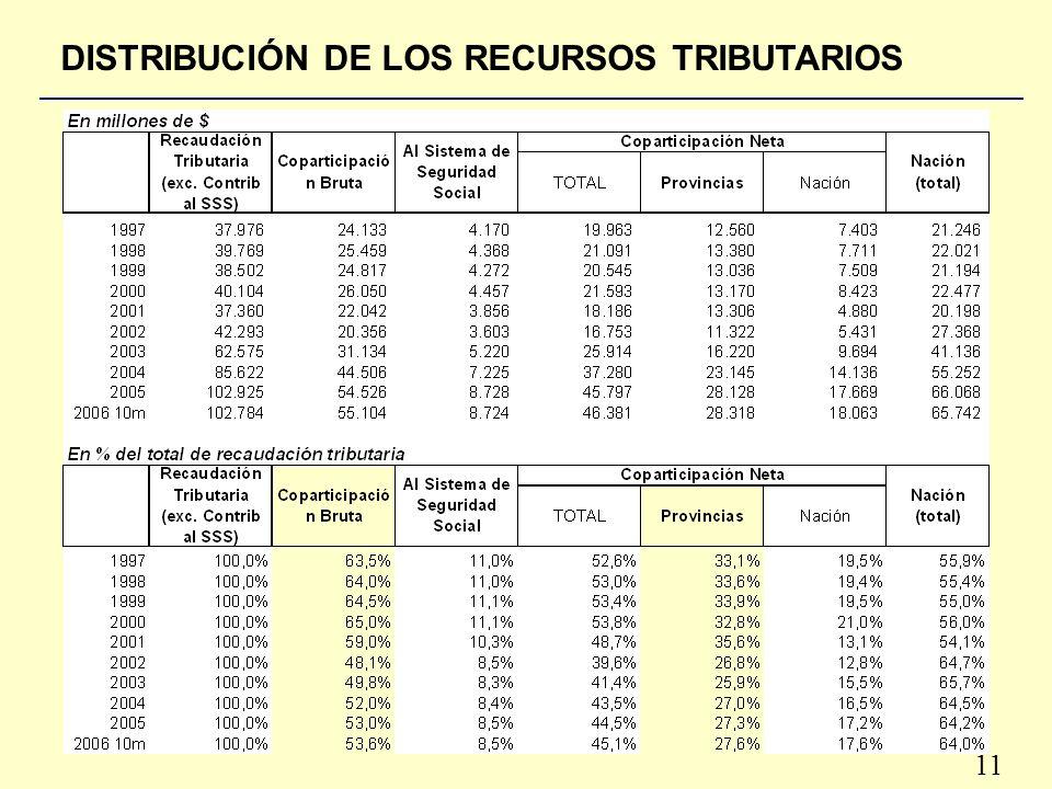 11 DISTRIBUCIÓN DE LOS RECURSOS TRIBUTARIOS