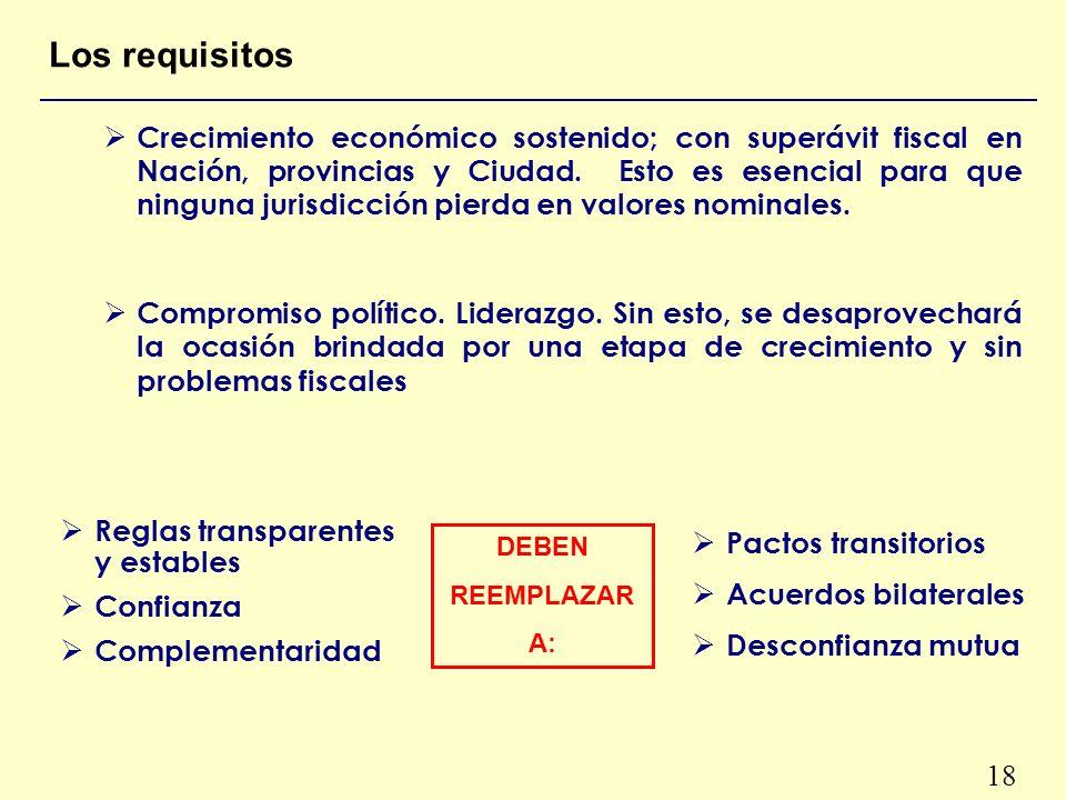 18 Los requisitos Crecimiento económico sostenido; con superávit fiscal en Nación, provincias y Ciudad.