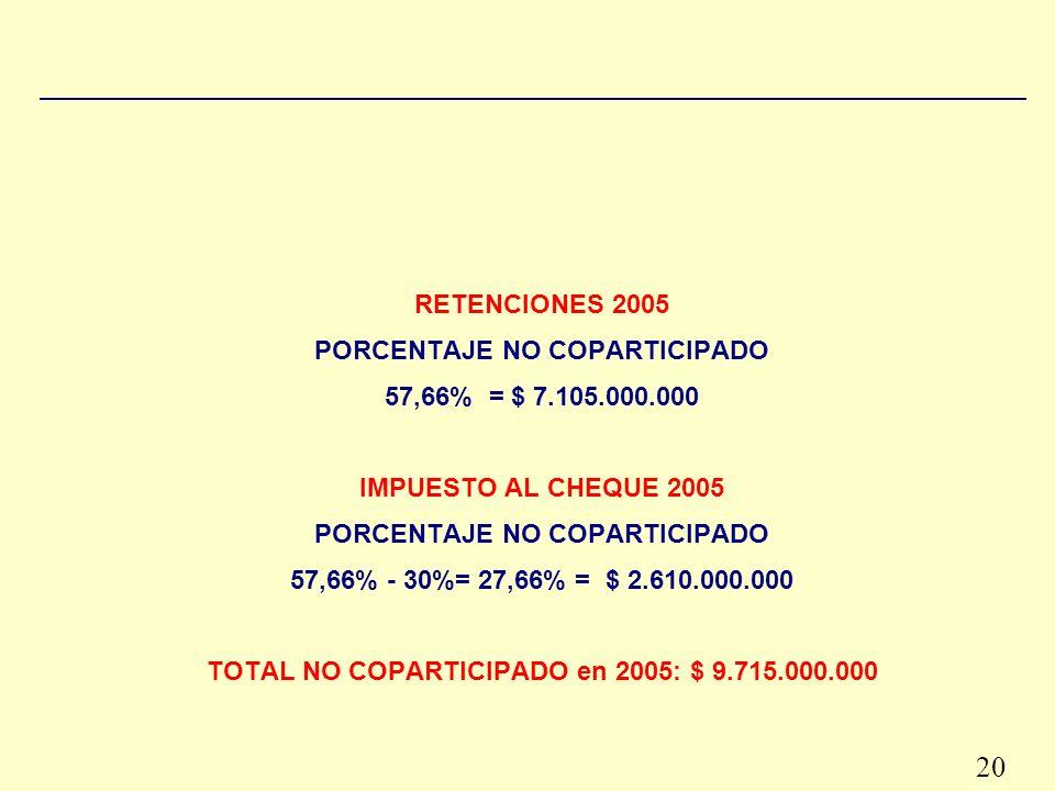 20 RETENCIONES 2005 PORCENTAJE NO COPARTICIPADO 57,66% = $ 7.105.000.000 IMPUESTO AL CHEQUE 2005 PORCENTAJE NO COPARTICIPADO 57,66% - 30%= 27,66% = $ 2.610.000.000 TOTAL NO COPARTICIPADO en 2005: $ 9.715.000.000